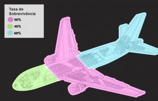 Você sabe quais são os lugares mais seguros no avião?
